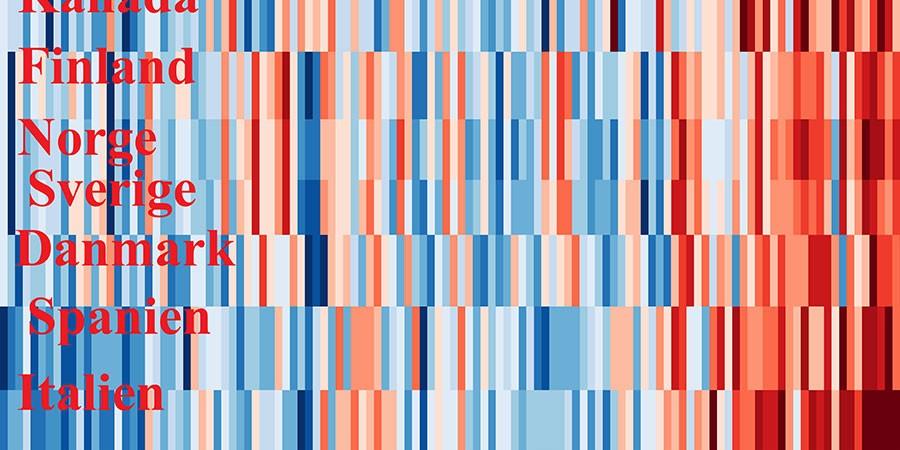 Warnings stripes /Climate stripes för sju länder för perioden 1901 till 2018.